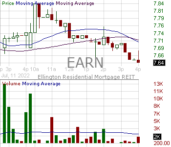 EARN - Ellington Residential Mortgage REIT 15 minute intraday candlestick chart with less than 1 minute delay