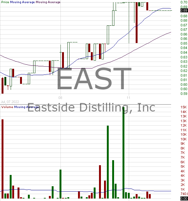 EAST - Eastside Distilling Inc. 15 minute intraday candlestick chart with less than 1 minute delay