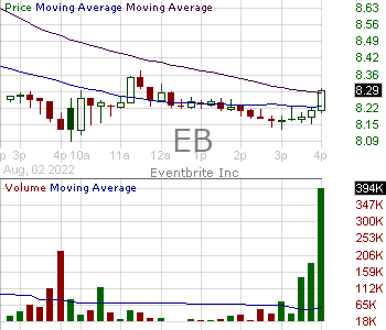 EB - Eventbrite Inc. Class A 15 minute intraday candlestick chart with less than 1 minute delay