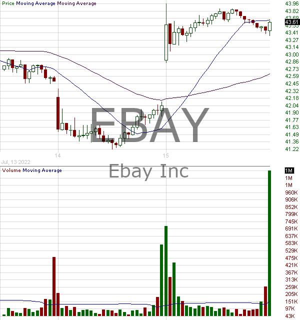 EBAY - eBay Inc. 15 minute intraday candlestick chart with less than 1 minute delay