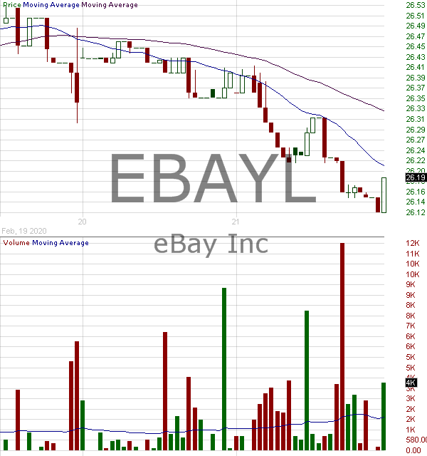 EBAYL - eBay Inc. - 6.0 Notes Due 2056 15 minute intraday candlestick chart with less than 1 minute delay