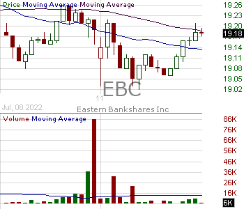 EBC - Eastern Bankshares Inc. 15 minute intraday candlestick chart with less than 1 minute delay