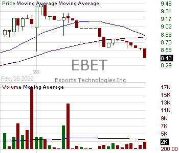 EBET - Esports Technologies Inc. 15 minute intraday candlestick chart with less than 1 minute delay