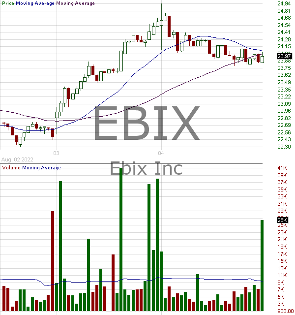 EBIX - Ebix Inc. 15 minute intraday candlestick chart with less than 1 minute delay