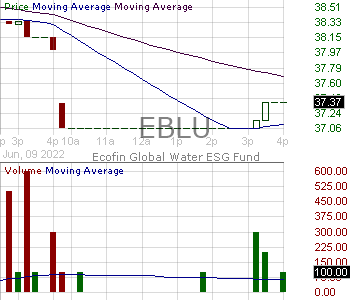 EBLU - Ecofin Global Water ESG Fund 15 minute intraday candlestick chart with less than 1 minute delay