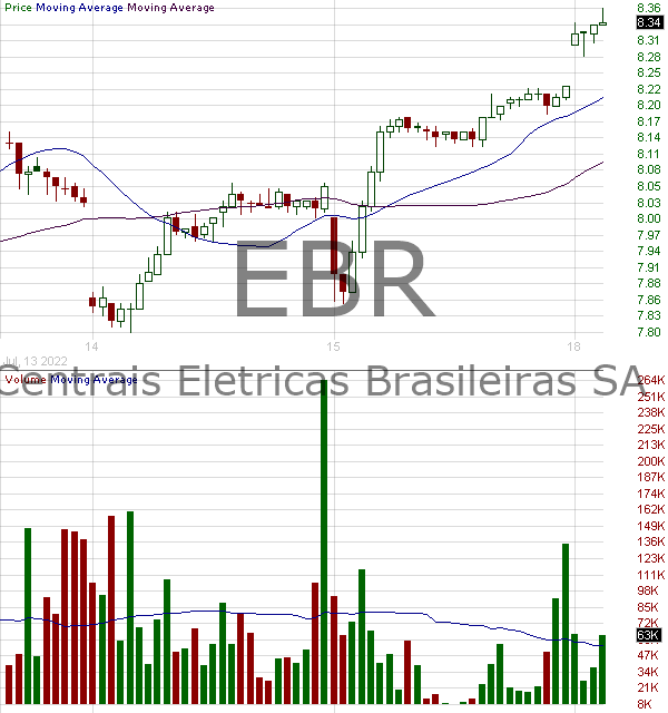 EBR - Centrais Electricas Brasileiras S A American Depositary Shares (Each representing one Common Share) 15 minute intraday candlestick chart with less than 1 minute delay