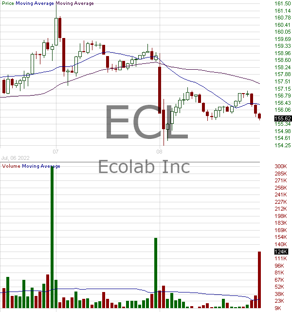 ECL - Ecolab Inc. 15 minute intraday candlestick chart with less than 1 minute delay