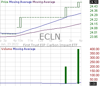 ECLN - First Trust EIP Carbon Impact ETF 15 minute intraday candlestick chart with less than 1 minute delay