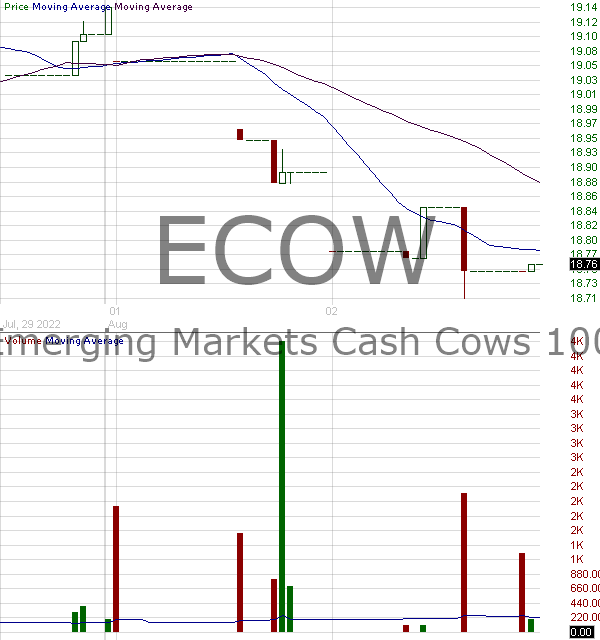 ECOW - Pacer Emerging Markets Cash Cows 100 ETF 15 minute intraday candlestick chart with less than 1 minute delay
