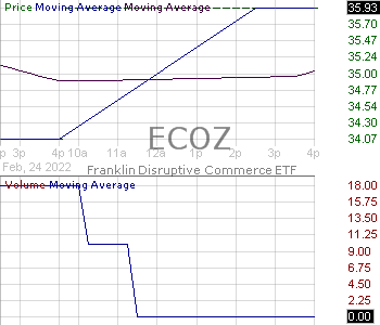 ECOZ - TrueShares ESG Active Opportunities ETF 15 minute intraday candlestick chart with less than 1 minute delay