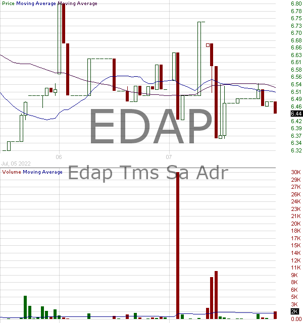 EDAP - EDAP TMS S.A. - ADR each representing One Ordinary Share 15 minute intraday candlestick chart with less than 1 minute delay