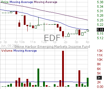EDF - Stone Harbor Emerging Markets Income Fund 15 minute intraday candlestick chart with less than 1 minute delay