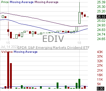 EDIV - SPDR SP Emerging Markets Dividend ETF 15 minute intraday candlestick chart with less than 1 minute delay