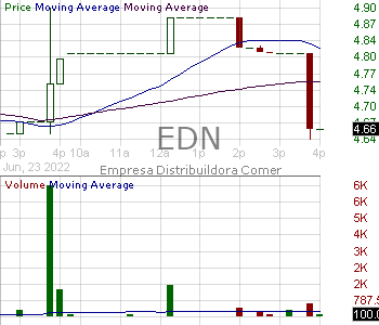 EDN - Empresa Distribuidora Y Comercializadora Norte S.A. (Edenor) Empresa Distribuidora Y Comercializadora Norte S.A. (Edenor) American Depositary Shares 15 minute intraday candlestick chart with less than 1 minute delay