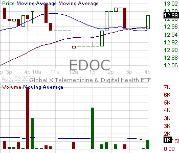 EDOC - Global X Telemedicine Digital Health ETF 15 minute intraday candlestick chart with less than 1 minute delay