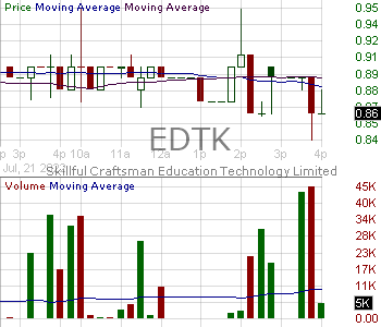 EDTK - Skillful Craftsman Education Technology Limited - Ordinary Share 15 minute intraday candlestick chart with less than 1 minute delay