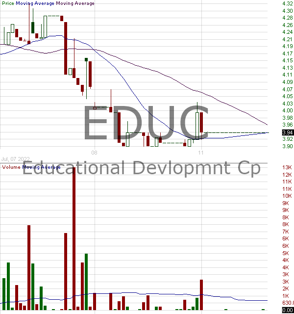 EDUC - Educational Development Corporation 15 minute intraday candlestick chart with less than 1 minute delay