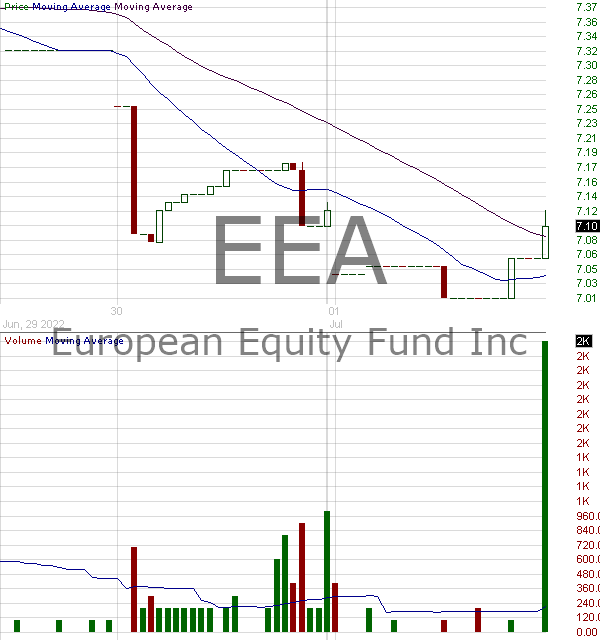 EEA - The European Equity Fund Inc. 15 minute intraday candlestick chart with less than 1 minute delay
