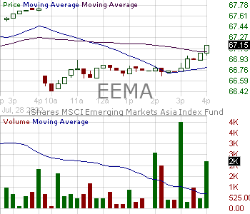 EEMA - iShares MSCI Emerging Markets Asia ETF 15 minute intraday candlestick chart with less than 1 minute delay
