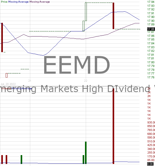 EEMD - AAM SP Emerging Markets High Dividend Value ETF 15 minute intraday candlestick chart with less than 1 minute delay