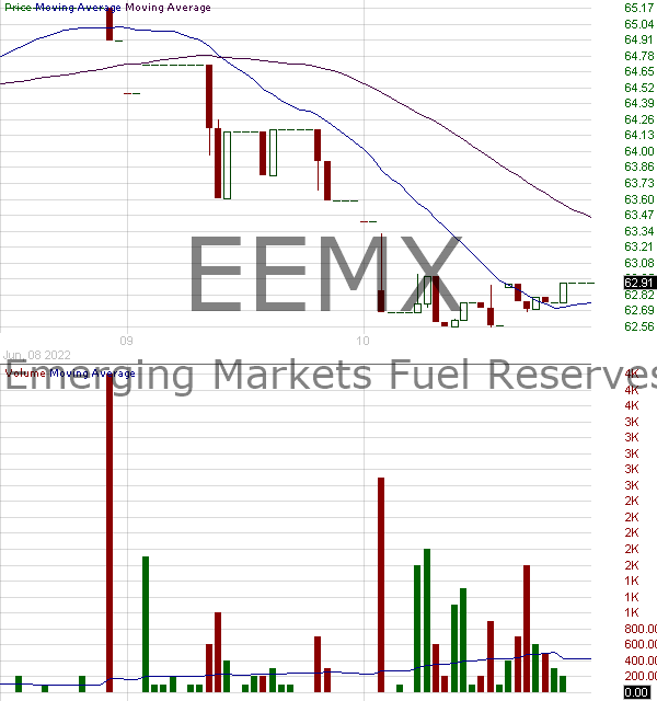 EEMX - SPDR MSCI Emerging Markets Fuel Reserves Free ETF 15 minute intraday candlestick chart with less than 1 minute delay
