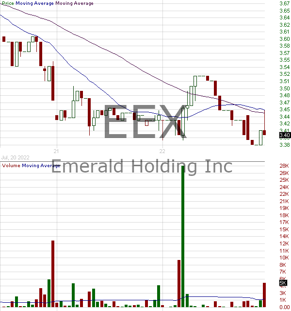 EEX - Emerald Holding Inc. 15 minute intraday candlestick chart with less than 1 minute delay