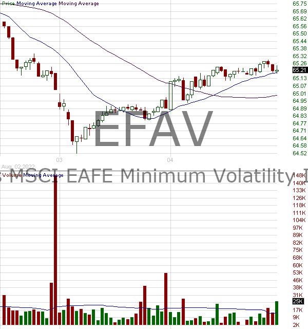 EFAV - iShares MSCI EAFE Min Vol Factor ETF 15 minute intraday candlestick chart with less than 1 minute delay
