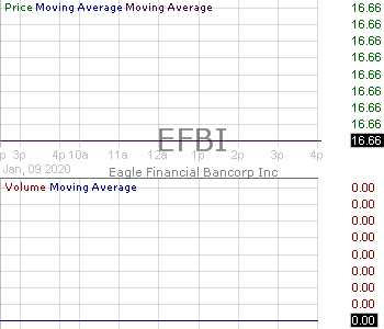 EFBI - Eagle Financial Bancorp Inc. 15 minute intraday candlestick chart with less than 1 minute delay