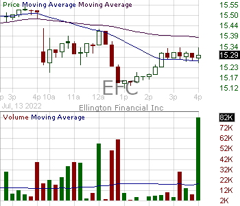 EFC - Ellington Financial Inc.  15 minute intraday candlestick chart with less than 1 minute delay