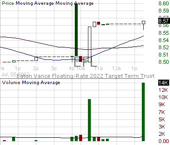 EFL - Eaton Vance Floating-Rate 2022 Target Term Trust 15 minute intraday candlestick chart with less than 1 minute delay