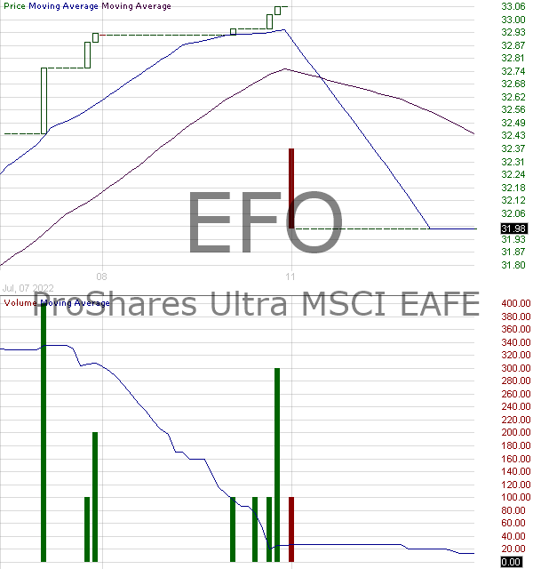 EFO - ProShares Ultra MSCI EAFE 15 minute intraday candlestick chart with less than 1 minute delay