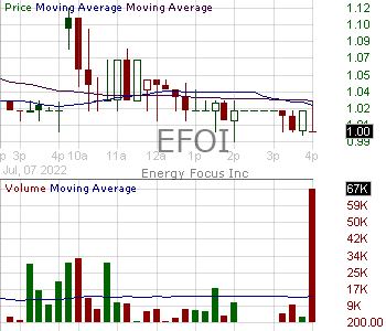 EFOI - Energy Focus Inc. 15 minute intraday candlestick chart with less than 1 minute delay