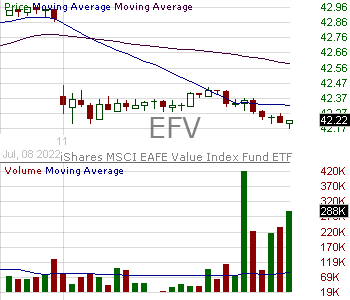 EFV - iShares MSCI EAFE Value ETF 15 minute intraday candlestick chart with less than 1 minute delay