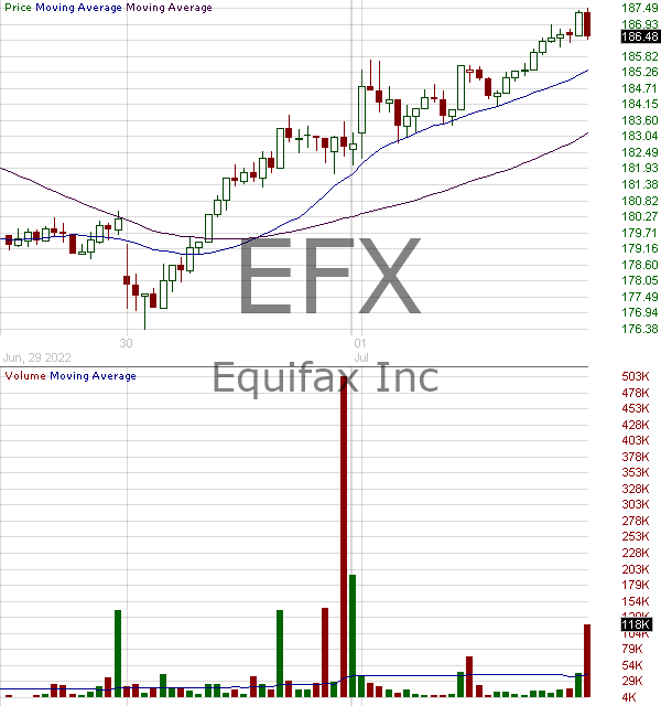EFX - Equifax Inc. 15 minute intraday candlestick chart with less than 1 minute delay