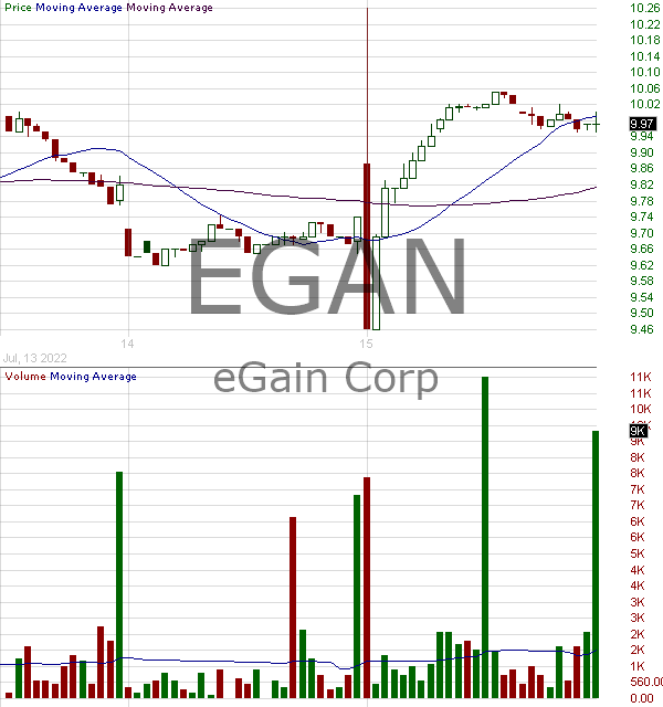 EGAN - eGain Corporation 15 minute intraday candlestick chart with less than 1 minute delay