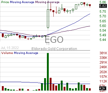 EGO - Eldorado Gold Corporation Ordinary Shares 15 minute intraday candlestick chart with less than 1 minute delay