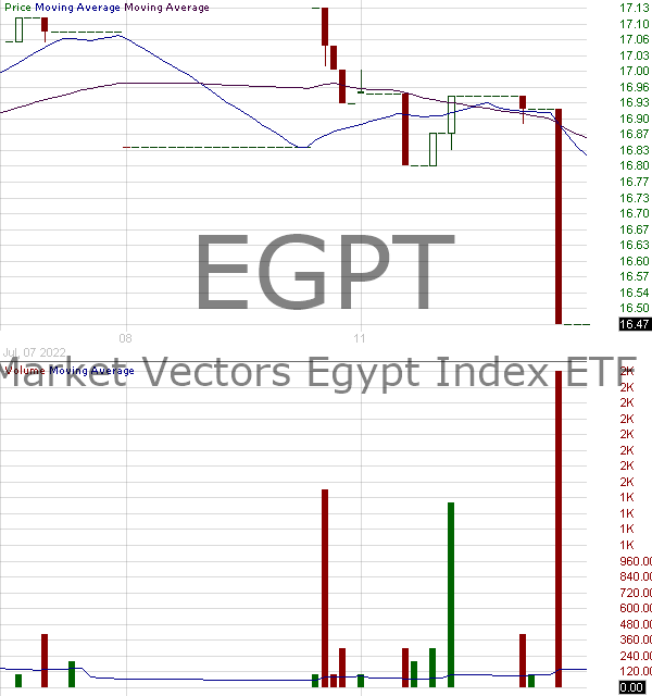 EGPT - VanEck Vectors Egypt Index ETF 15 minute intraday candlestick chart with less than 1 minute delay