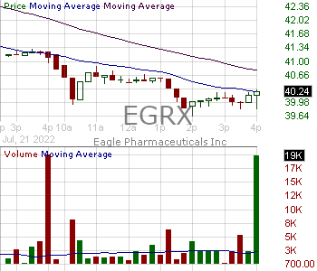 EGRX - Eagle Pharmaceuticals Inc. 15 minute intraday candlestick chart with less than 1 minute delay