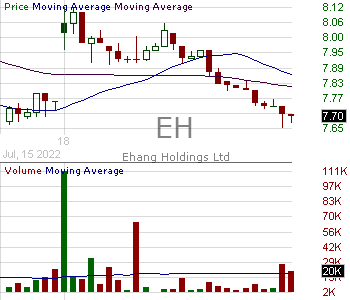 EH - EHang Holdings Limited - ADS 15 minute intraday candlestick chart with less than 1 minute delay