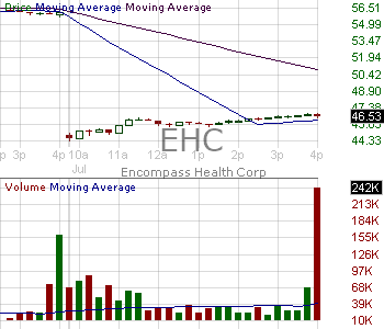 EHC - Encompass Health Corporation 15 minute intraday candlestick chart with less than 1 minute delay