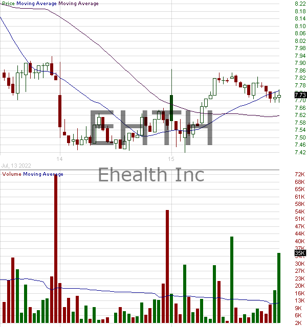EHTH - eHealth Inc. 15 minute intraday candlestick chart with less than 1 minute delay