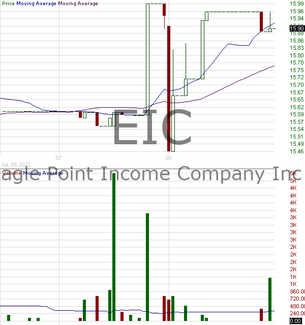 EIC - Eagle Point Income Company Inc. 15 minute intraday candlestick chart with less than 1 minute delay