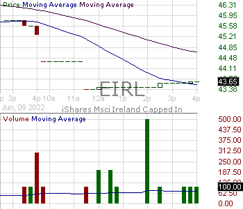 EIRL - iShares Trust MSCI Ireland ETF 15 minute intraday candlestick chart with less than 1 minute delay