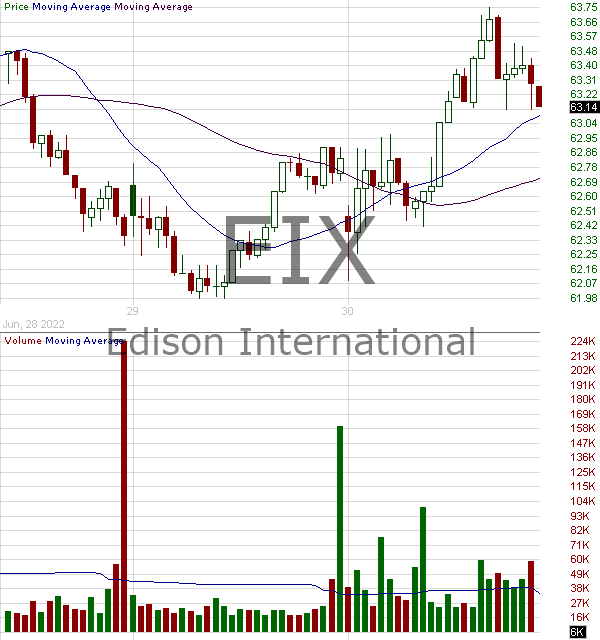 EIX - Edison International 15 minute intraday candlestick chart with less than 1 minute delay