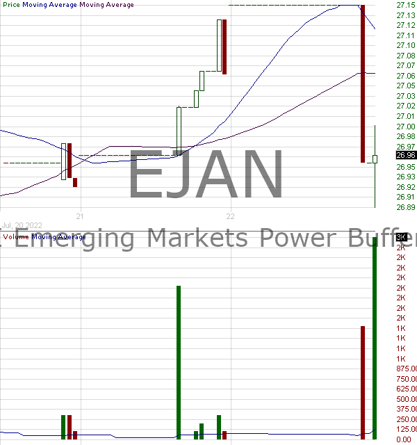 EJAN - Innovator ETFs Trust MSCI Emerging Markets Power Buffer ETF - January 15 minute intraday candlestick chart with less than 1 minute delay
