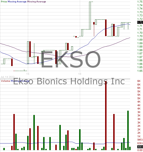 EKSO - Ekso Bionics Holdings Inc. 15 minute intraday candlestick chart with less than 1 minute delay