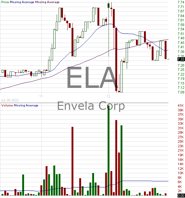 ELA - Envela Corporation 15 minute intraday candlestick chart with less than 1 minute delay
