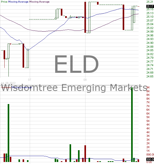 ELD - WisdomTree Emerging Markets Local Debt Fund 15 minute intraday candlestick chart with less than 1 minute delay