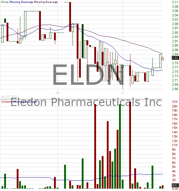 ELDN - Eledon Pharmaceuticals Inc. 15 minute intraday candlestick chart with less than 1 minute delay
