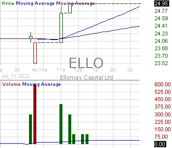 ELLO - Ellomay Capital Ltd Ordinary Shares (Israel) 15 minute intraday candlestick chart with less than 1 minute delay